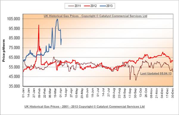 daily_wholesale_uk_gas_price_graph_apr2103.jpg