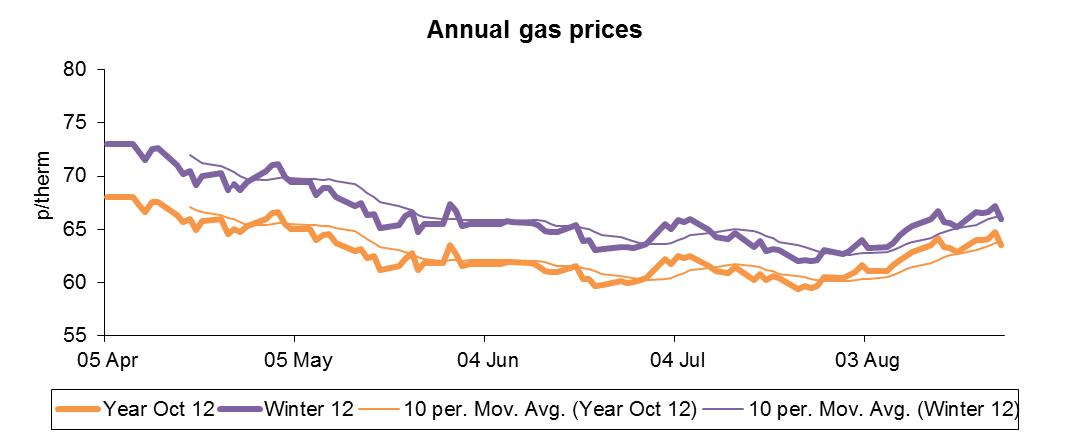 annual gas prices sep12