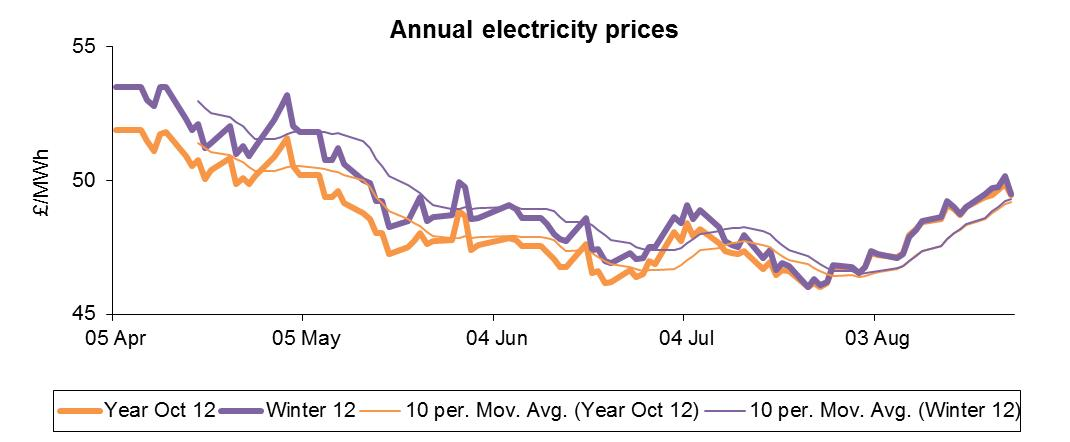annual power prices sep12