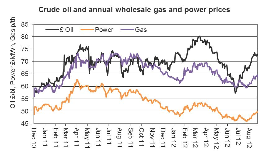 crude oil and annual wholesale gas and energy prices sep12