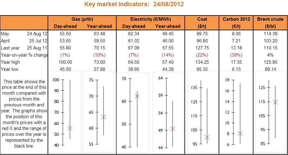 key market indicators sep12