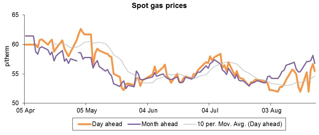 spot gas prices sep12