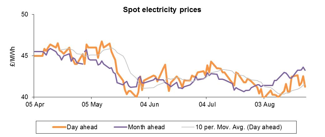 spot power prices sep12