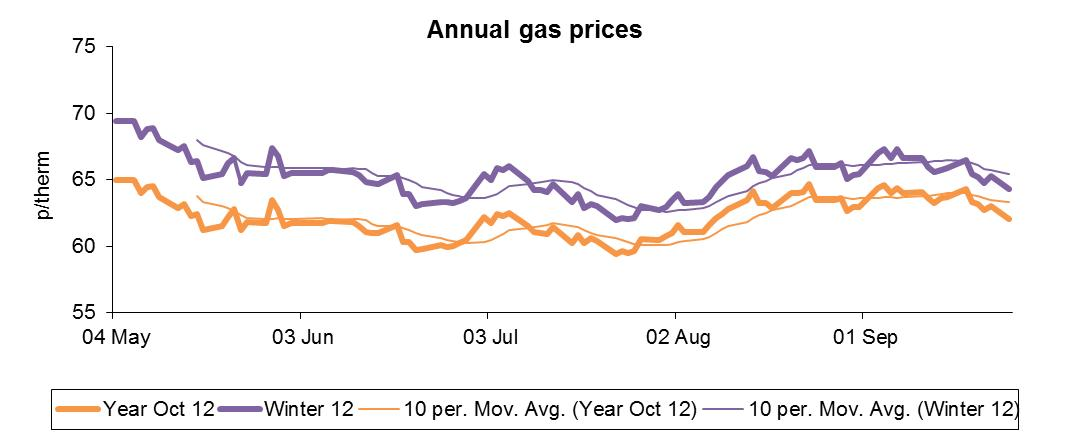 Annual gas prices chart october 20212