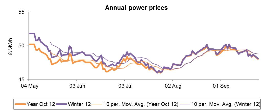 Annual power prices graph october 2012