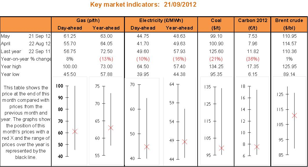 Key market indicators october 2012
