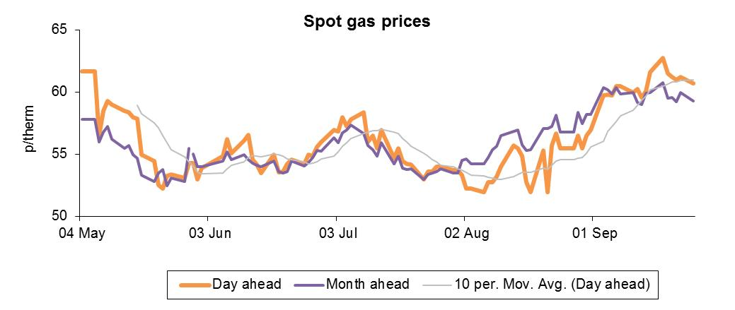 Spot gas prices chart october 2012
