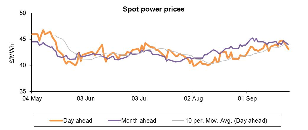 Spot electricity prices graph October 2012
