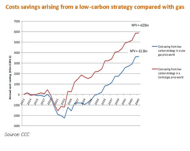 costs savings arising from a low-carbon strategy graph