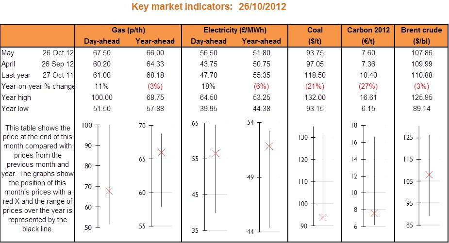 Key market indicators_