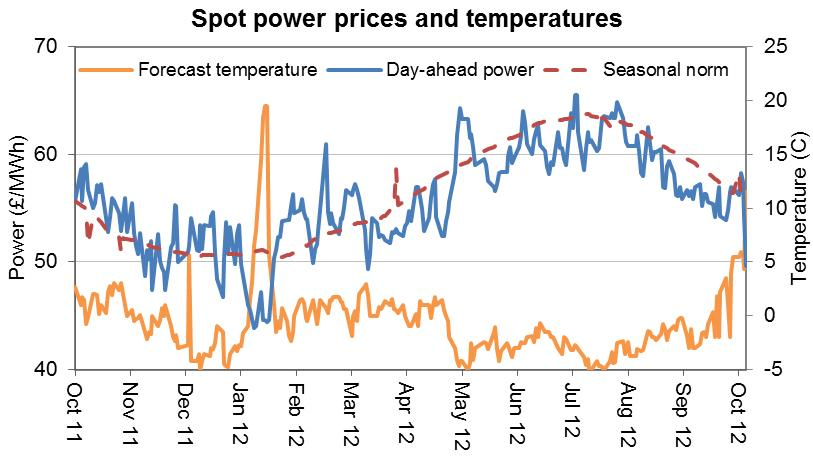 Nov12 Spot power prices and temperatures graph