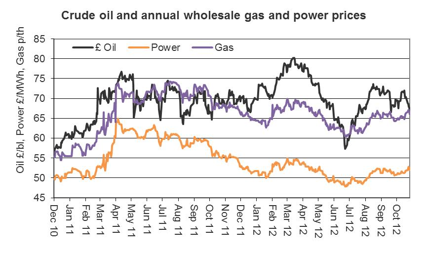 Nov12 Crude oil and annual wholesale gas and energy prices graph