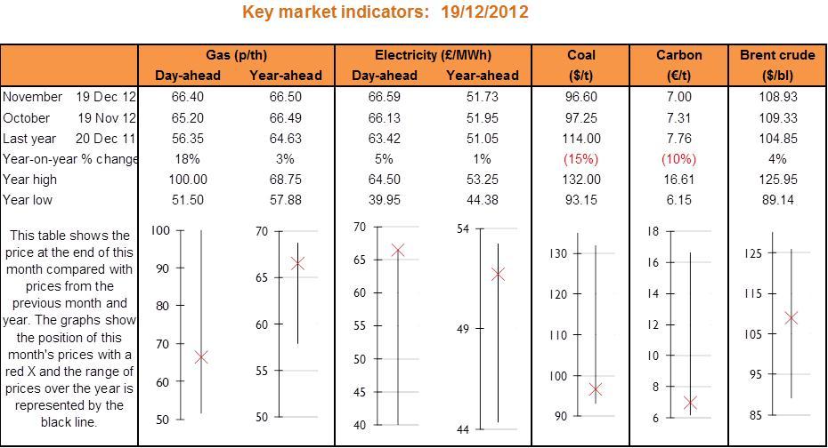 Key market indicators table