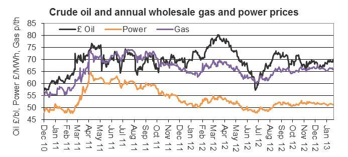 crude oil and annual wholesale gas and power prices