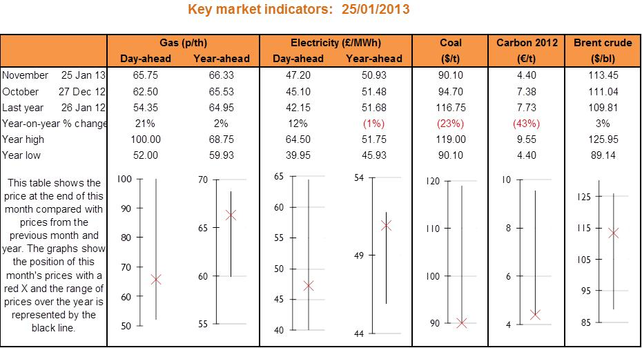 Key market indicators table