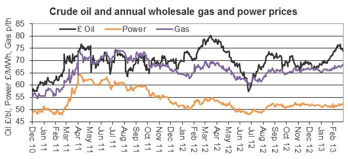 Crude oil and annual wholesale gas and power prices graph