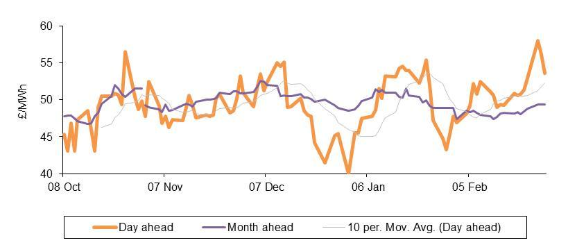 Spot power prices graph