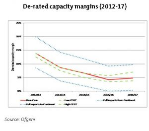 de-rated capacity margins