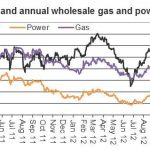 crude oil and annual wholesale gas and power prices may 2013