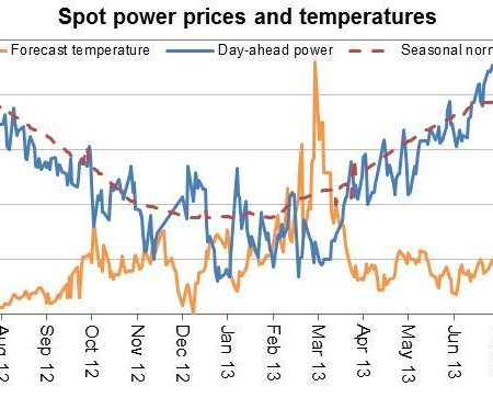 Aug13 spot power prices and temperatures