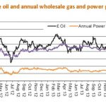 140407_Crude oil and annual wholesale gas and power prices