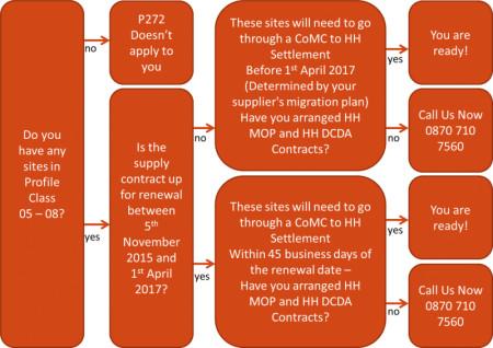 P272 Flow Chart