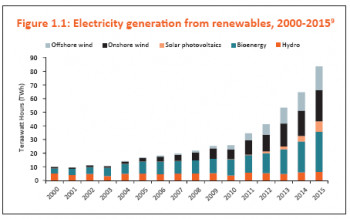 Electricity generation from renewables