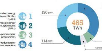 source renewable energy