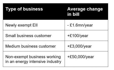energy intensive industries scheme