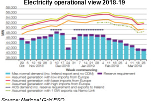 National Grid Winter Energy Supply