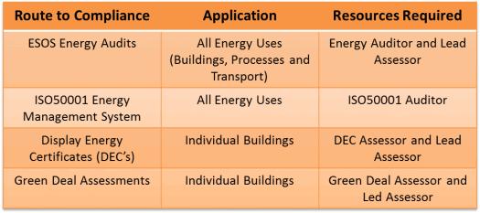 ESOS-Compliance-Services