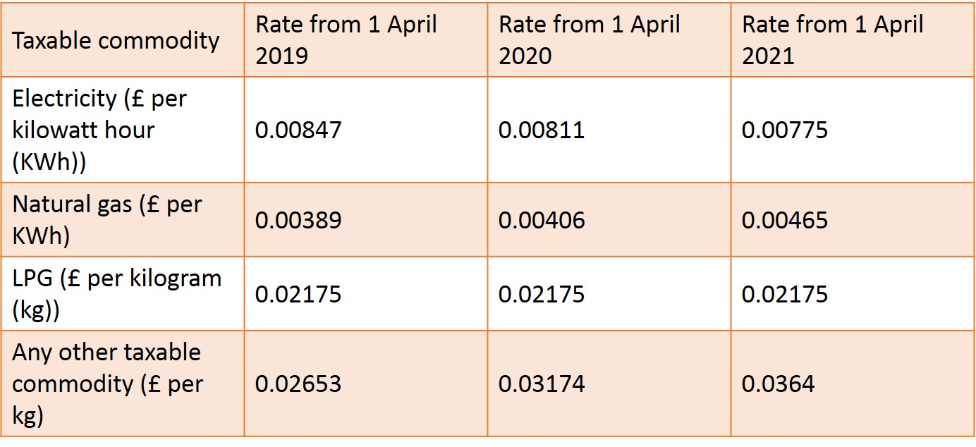 Latest_CCL_Rates