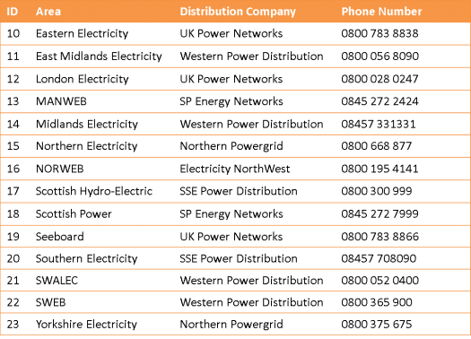 telephone numbers for each local Distribution Company