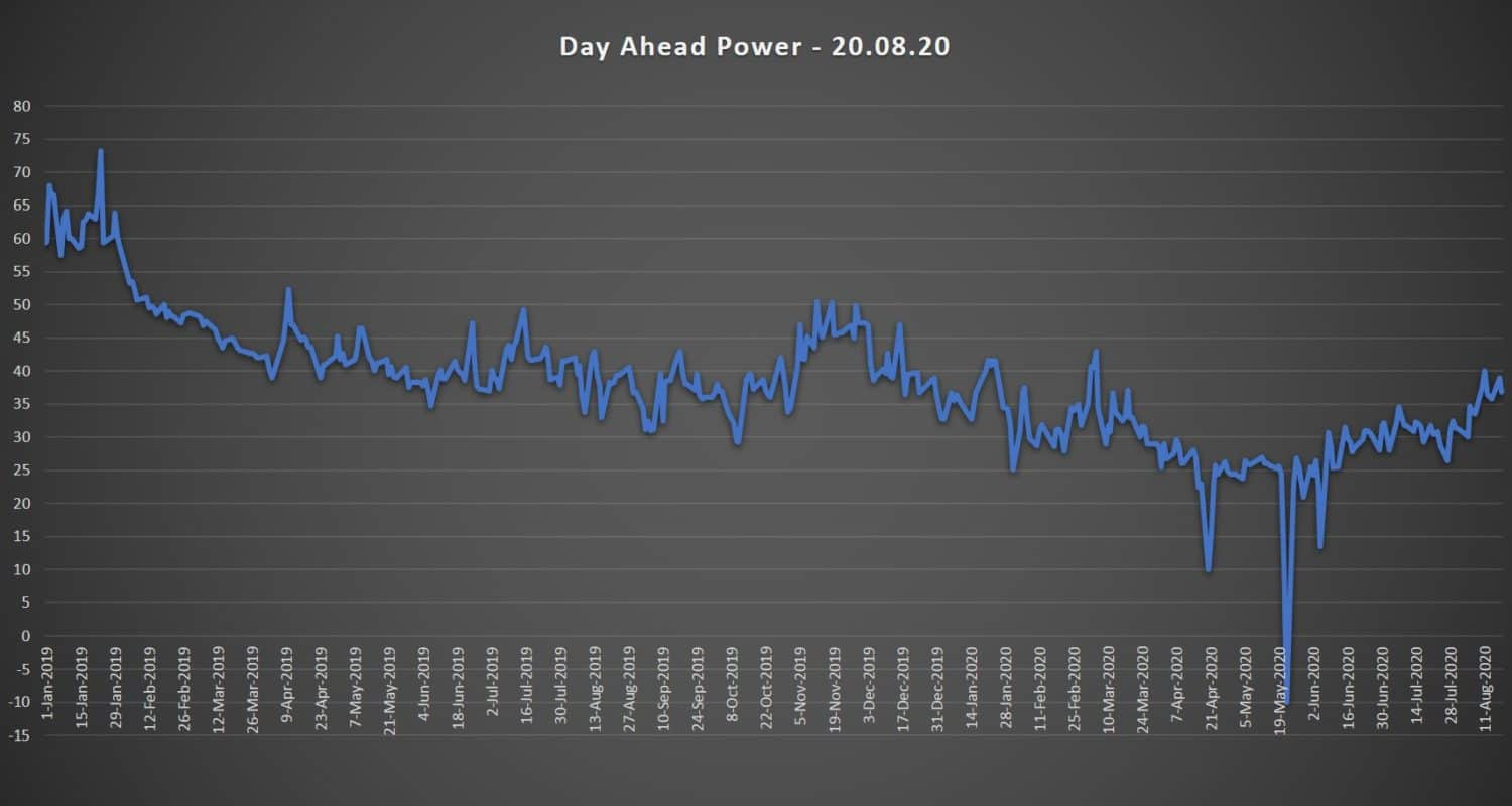 day ahaead electricity prices 20.08.20