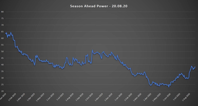 season ahead electricity prices 20.08.20