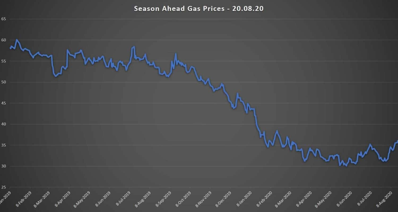 season ahead gas prices 20.08.20