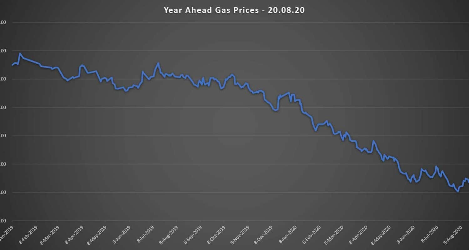 year ahead gas prices 20.08.20