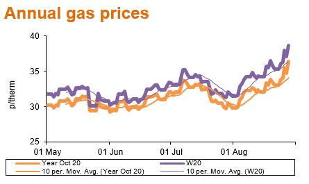 annual gas prices sep20
