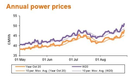 annual power prices sep20