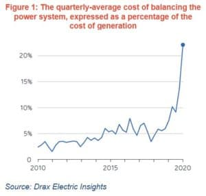 cheaper elctricity chart