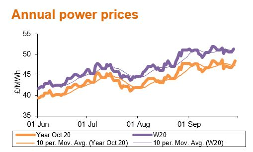 200510_Annual power prices
