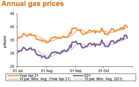 201102_Annual gas prices