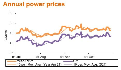 201102_Annual power prices