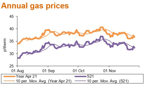 annual gas prices - Dec20