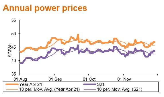 annual power prices - Dec20