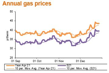 annual gas prices jan21