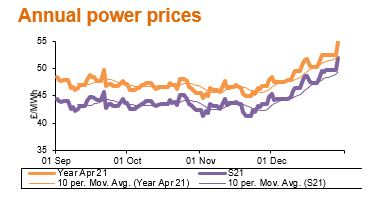 annual power prices jan21