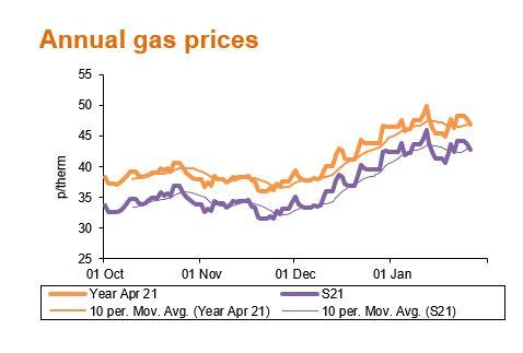 Feb21 annual gas prices