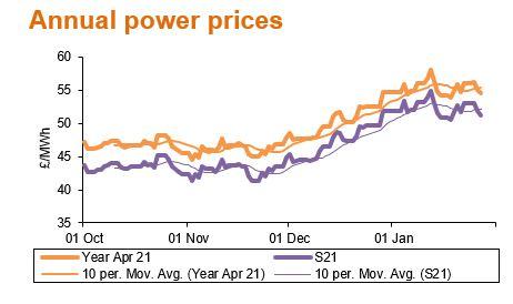 Feb21 annual power prices