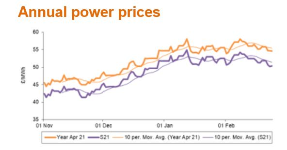 Annual power prices